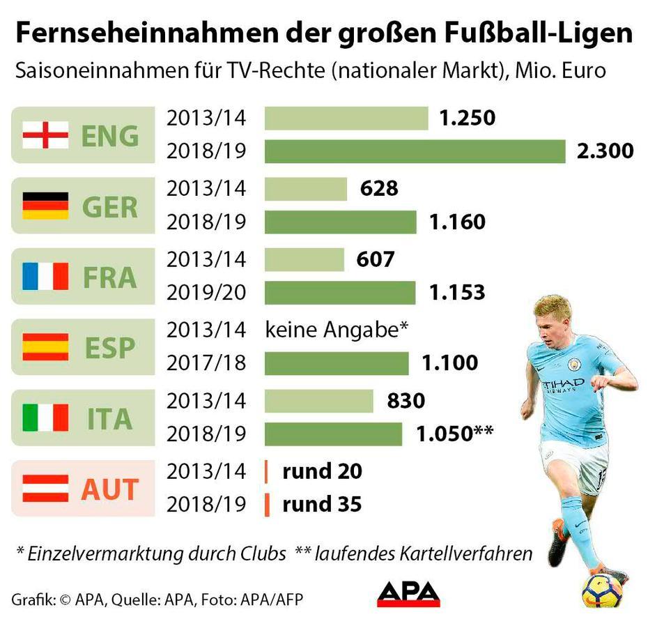 Fussball 5 Topligen Europas Scheffeln Milliarden Mit Tv