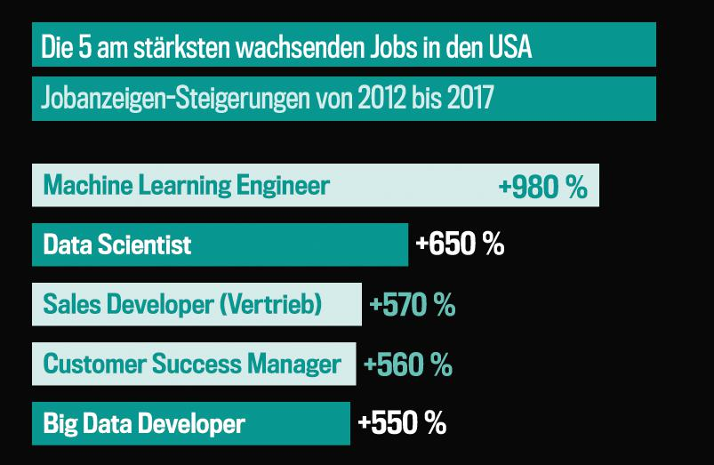 Wachtsumsraten bei Data-Science-Jobinseraten (2012-2017)
