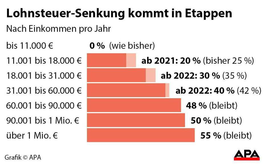 Steuerreform 2021 - die Details: KöSt sinkt auf 21 Prozent ...