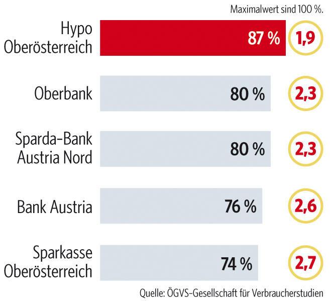 Österreichs beste Filialbanken | trend.at