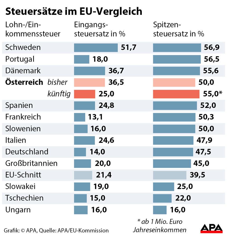 Steuersatz Dänemark