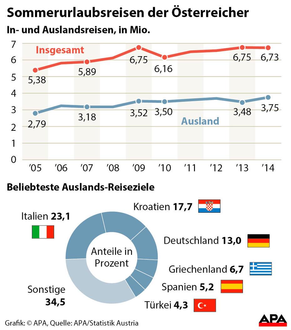 kroatien spanien statistik