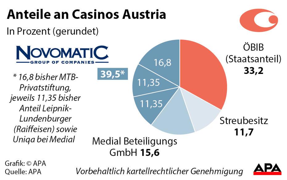 Casino tschechische grenze