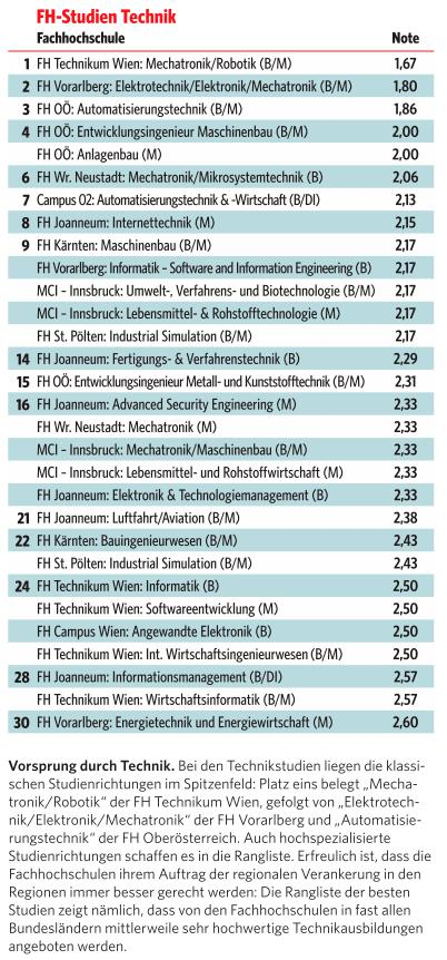 Die schwersten studiengänge ranking