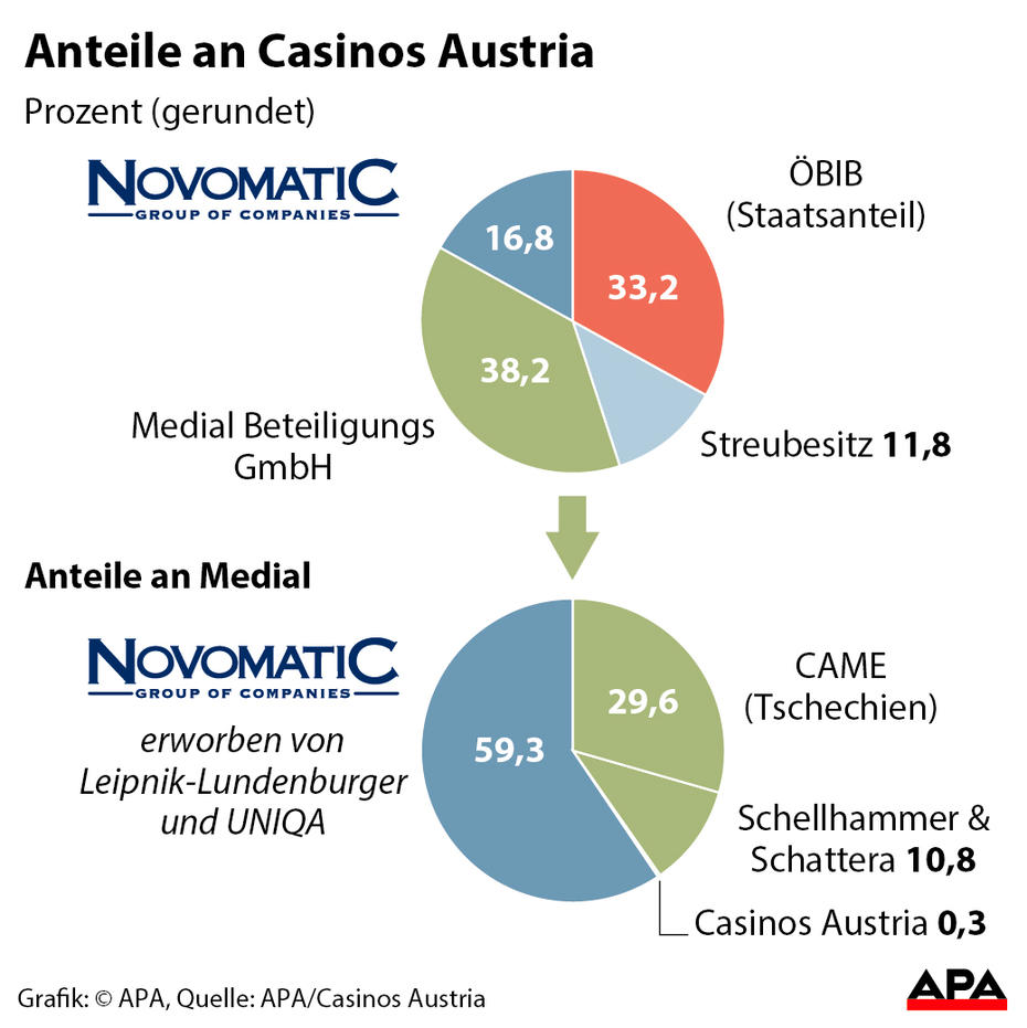 Novomatic übernimmt 8% Anteile der Lotterien