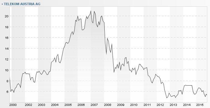 Börsenkurs Telekom