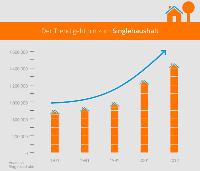 Privathaushalte in Wien bis 2020
