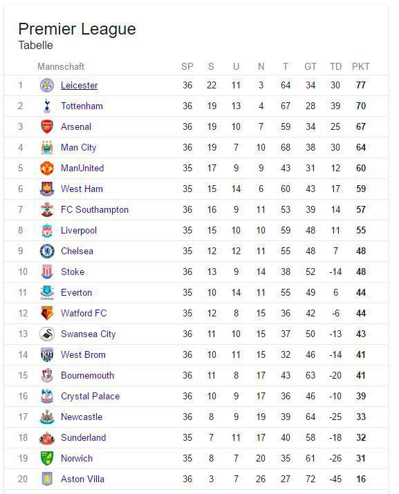 Premier League Tabelle Aktuell