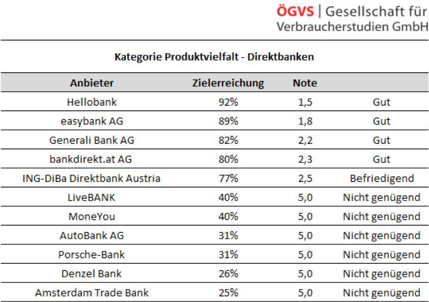 Direktbanken Test Von Konditionen Und Service Trendat