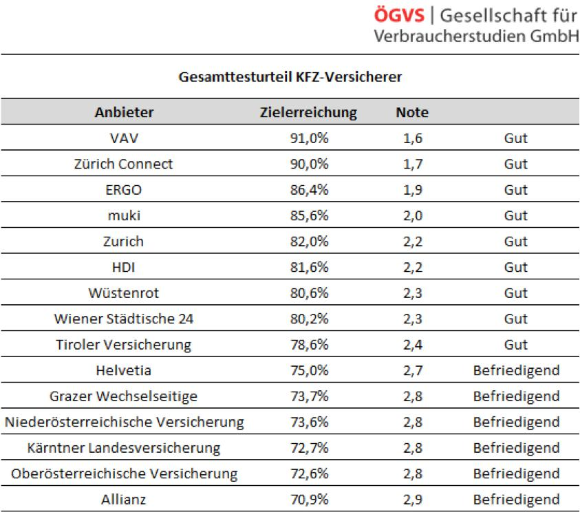 Kfz Versicherer Test Von Tarifen Und Servicequalität Trendat