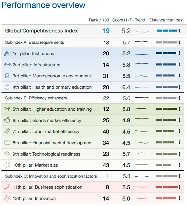 Global Competitiveness Report 2016-2017; Performance-Überblick Österreich