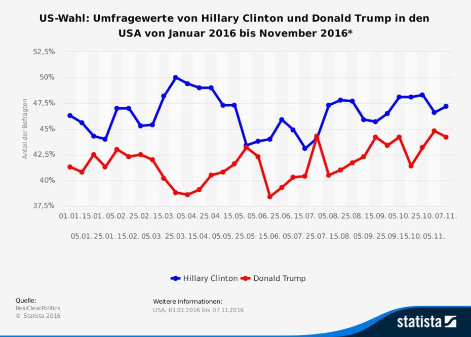 Wahlmänner: So wird der US-Präsident gewählt