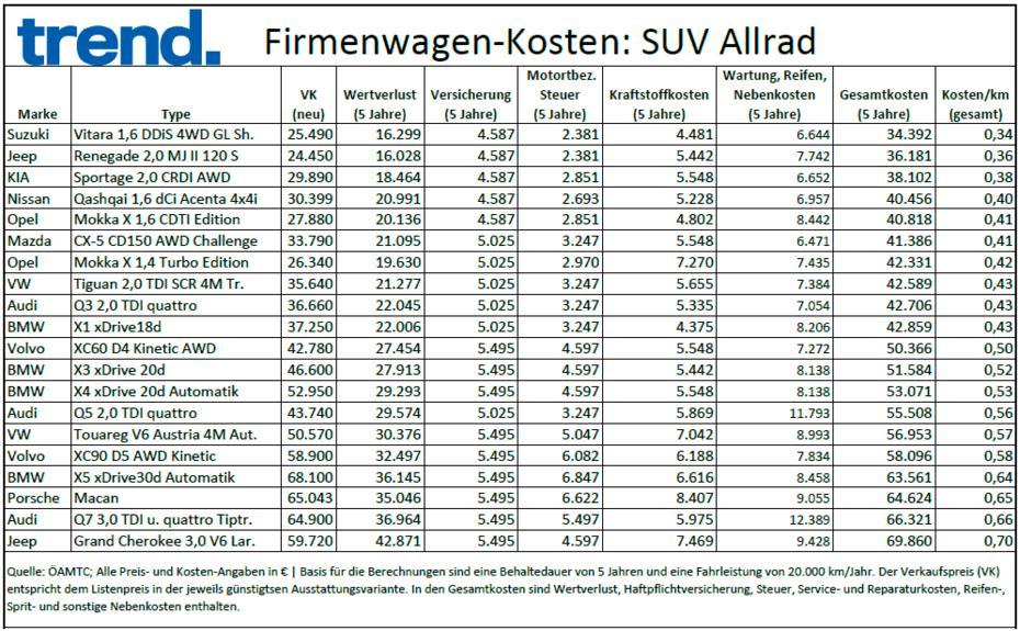Was Autos Wirklich Kosten 120 Modelle Im Vergleich Trend At Adorable Wertverlust Auto Pro Jahr Höchste Klarheit