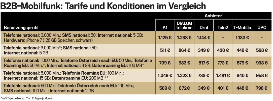 Business Tarife österreichs Beste Mobilfunker Trendat