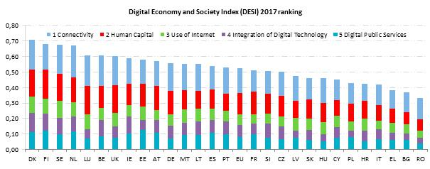 Digital Economy and Society Index (DESI) 2017 Ranking