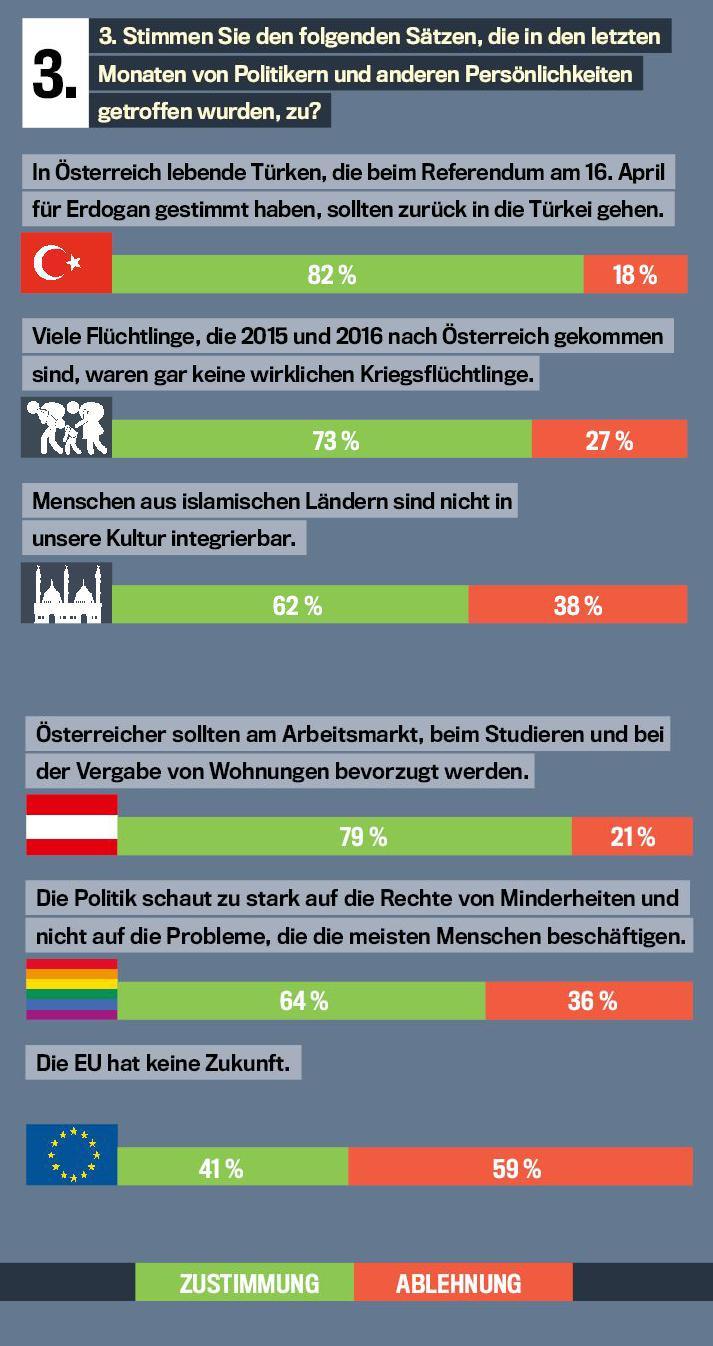 trend-Umfrage: Erdogan-Befürworter zurück in die Türkei schicken und Österreicher gegenüber anderen bevorzugen.