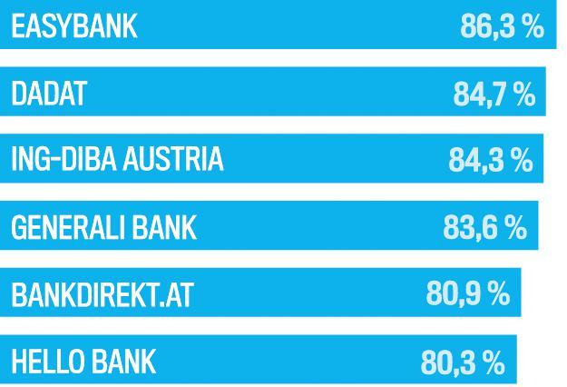 österreichs Beste Direktbanken Trendat