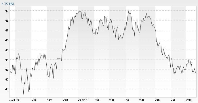 Aktienkurs Total