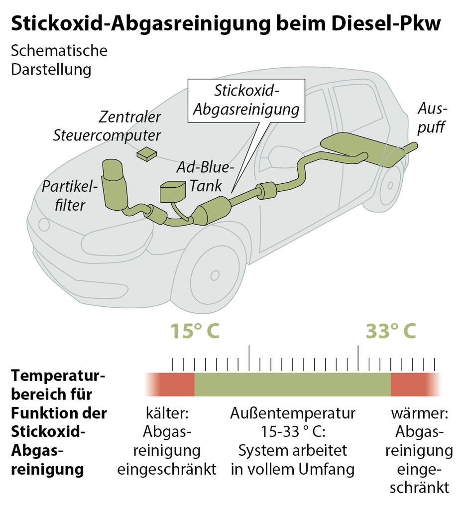 Studie: Tausende Tote durch Diesel-Manipulation