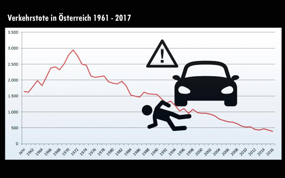 Verkehrstote in Österreich von 1961 bis 2017 (Stichtag 12.11.2017) Quelle: Statistik Austria
