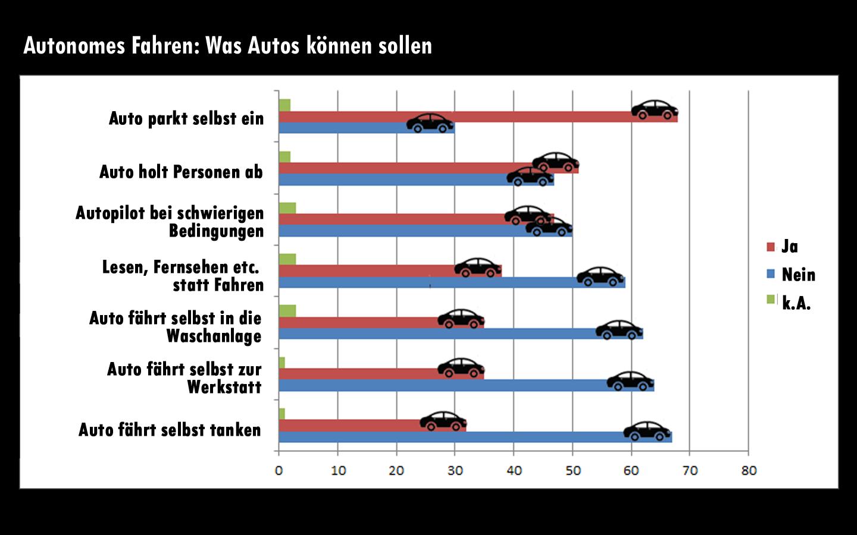 Autonomes Fahren Was Autos K 246 Nnen Sollen Trend At