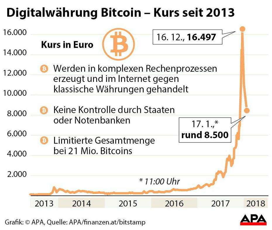 wert eines bitcoin 2017