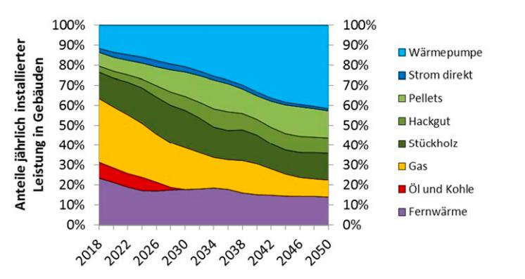 Heizen: Umstieg auf erneuerbare Energien ist bis 2050 möglich | trend.at