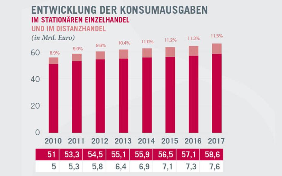 0724c81f67068b Entwicklung der Konsumausgaben 2010-2017  Quelle  KMU Forschung Austria